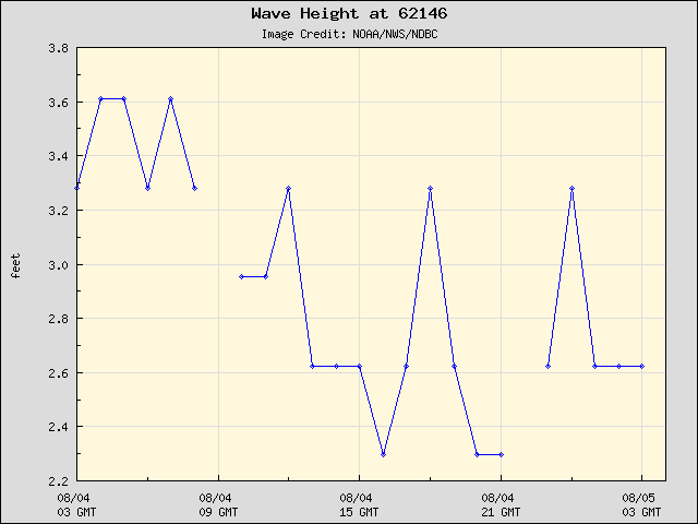 24-hour plot - Wave Height at 62146