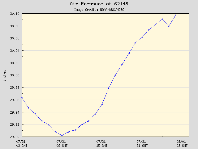 24-hour plot - Air Pressure at 62148