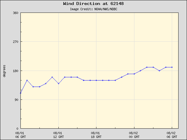 24-hour plot - Wind Direction at 62148