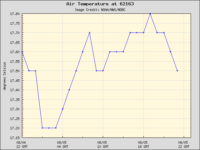 24-hour plot - Air Temperature at 62163