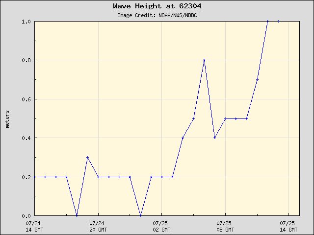 24-hour plot - Wave Height at 62304