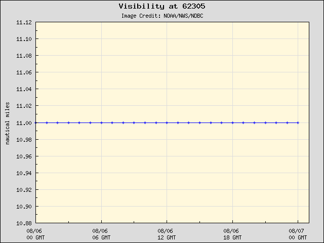 24-hour plot - Visibility at 62305