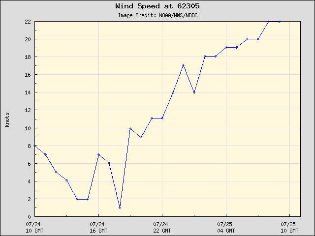 24-hour plot - Wind Speed at 62305