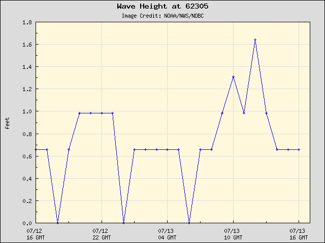24-hour plot - Wave Height at 62305