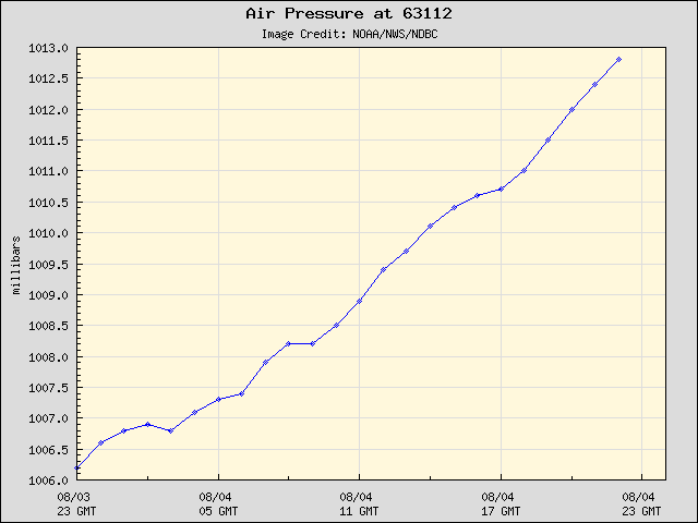 24-hour plot - Air Pressure at 63112