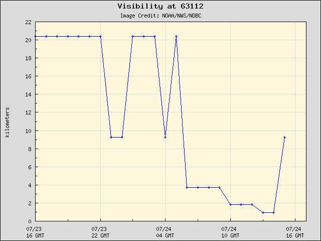 24-hour plot - Visibility at 63112