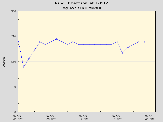 24-hour plot - Wind Direction at 63112