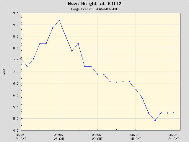 24-hour plot - Wave Height at 63112