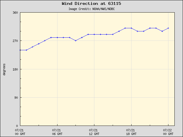 24-hour plot - Wind Direction at 63115