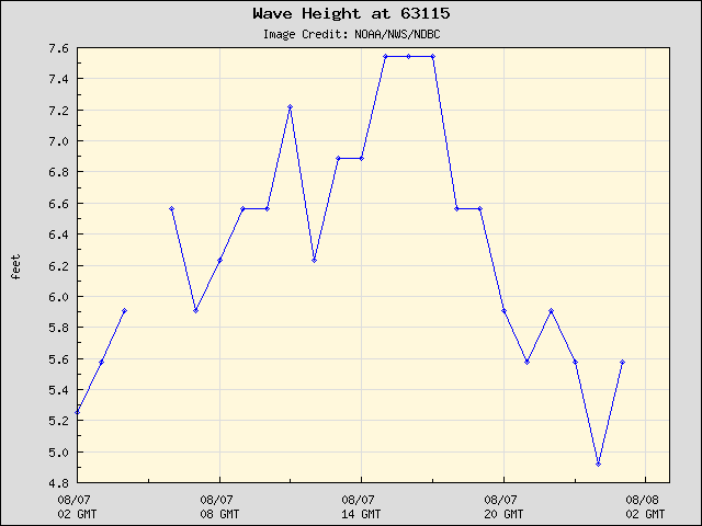 24-hour plot - Wave Height at 63115