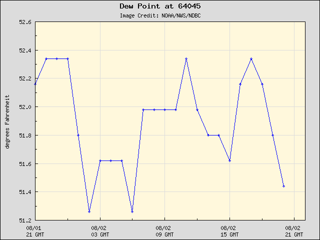 24-hour plot - Dew Point at 64045