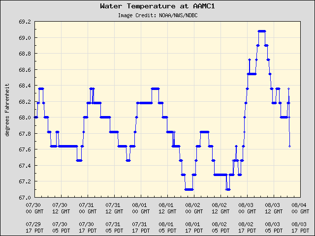 5-day plot - Water Temperature at AAMC1
