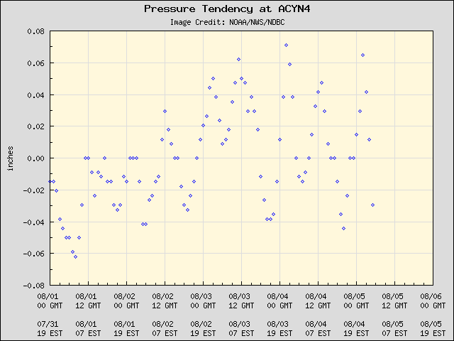5-day plot - Pressure Tendency at ACYN4