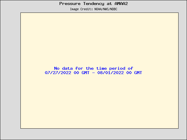 5-day plot - Pressure Tendency at AMAA2