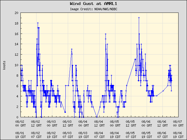 5-day plot - Wind Gust at AMRL1