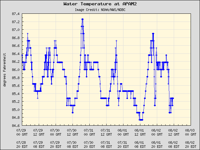5-day plot - Water Temperature at APAM2