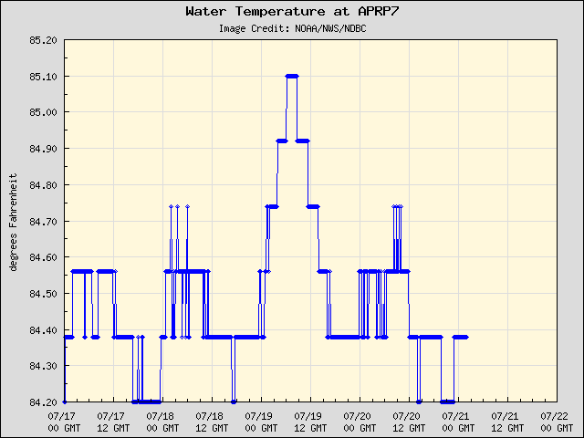 5-day plot - Water Temperature at APRP7