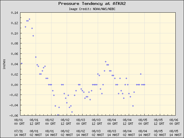 5-day plot - Pressure Tendency at ATKA2