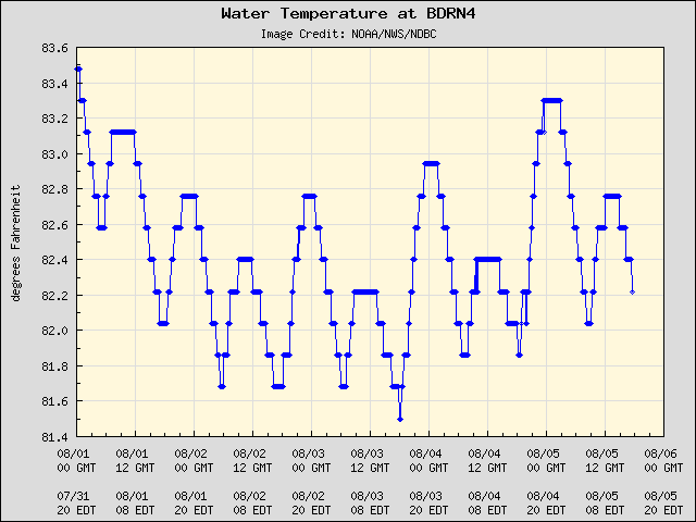 5-day plot - Water Temperature at BDRN4