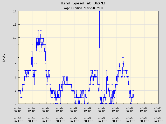 5-day plot - Wind Speed at BGXN3