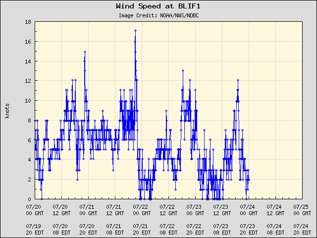 5-day plot - Wind Speed at BLIF1