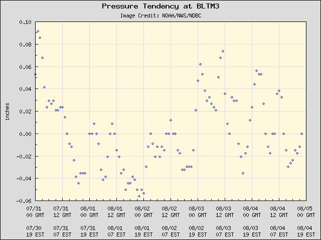 5-day plot - Pressure Tendency at BLTM3