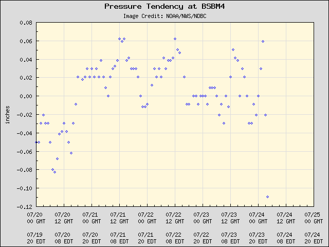 5-day plot - Pressure Tendency at BSBM4