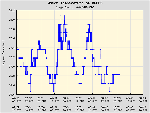 5-day plot - Water Temperature at BUFN6