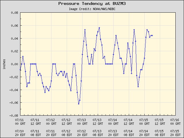 5-day plot - Pressure Tendency at BUZM3