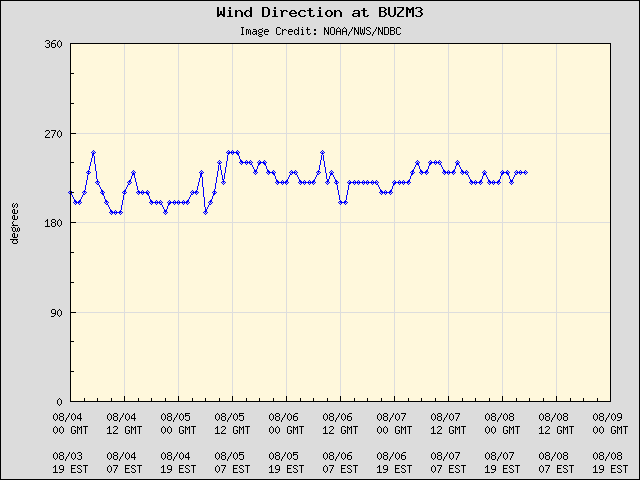 5-day plot - Wind Direction at BUZM3