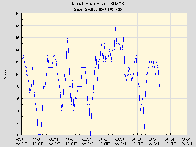 5-day plot - Wind Speed at BUZM3