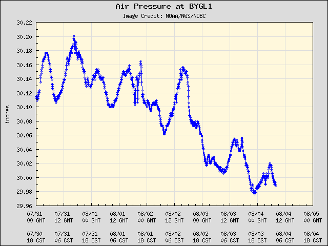 5-day plot - Air Pressure at BYGL1