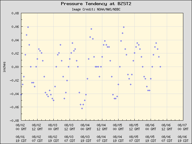 5-day plot - Pressure Tendency at BZST2