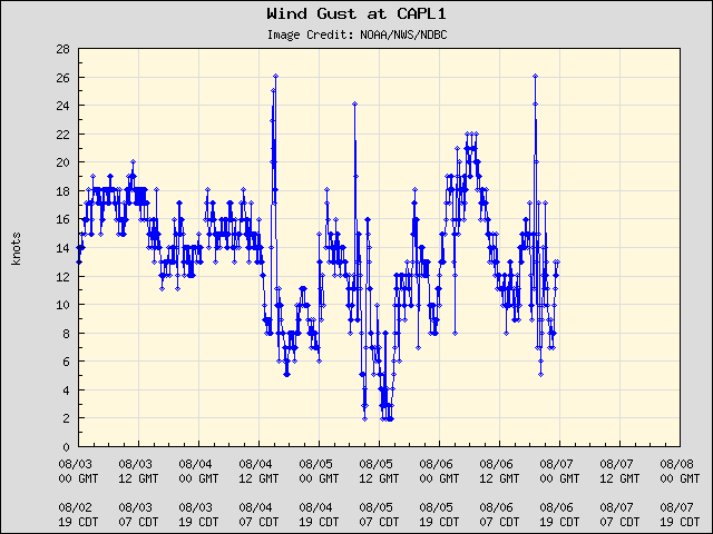 5-day plot - Wind Gust at CAPL1
