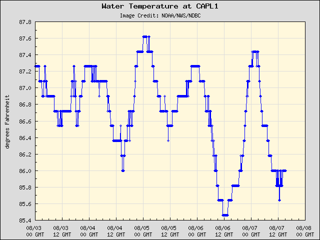 5-day plot - Water Temperature at CAPL1