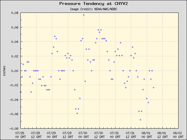 5-day plot - Pressure Tendency at CHYV2