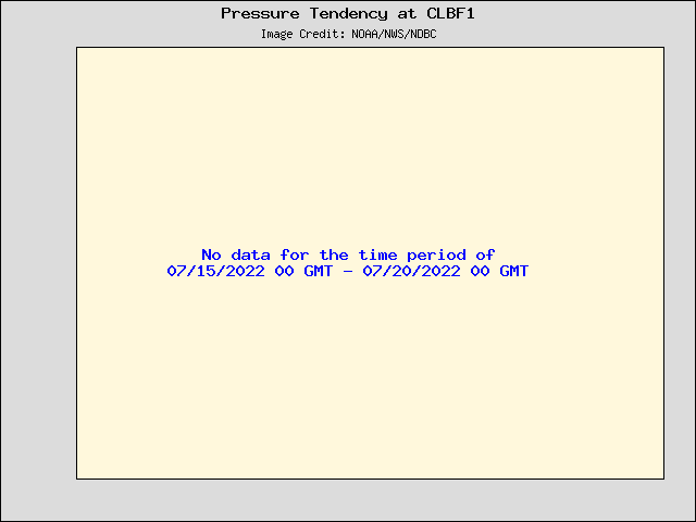 5-day plot - Pressure Tendency at CLBF1