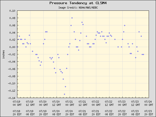 5-day plot - Pressure Tendency at CLSM4