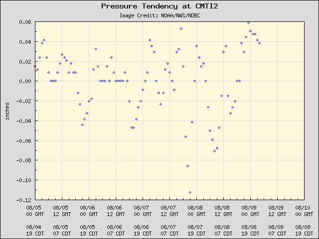 5-day plot - Pressure Tendency at CMTI2