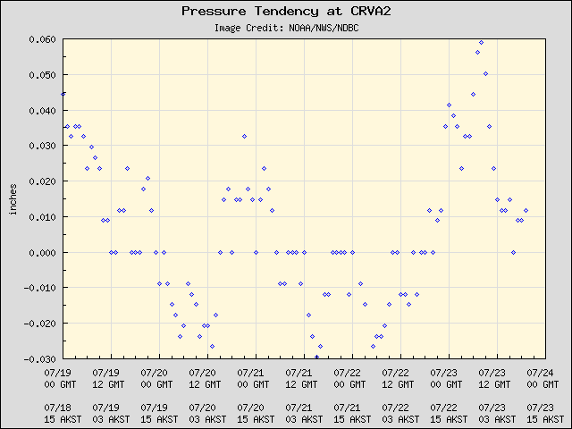 5-day plot - Pressure Tendency at CRVA2