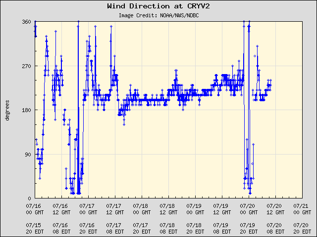 5-day plot - Wind Direction at CRYV2