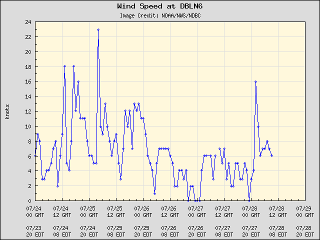 5-day plot - Wind Speed at DBLN6