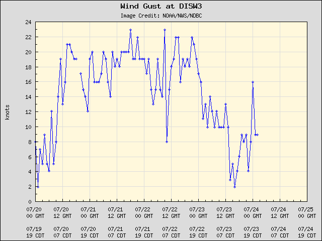 5-day plot - Wind Gust at DISW3