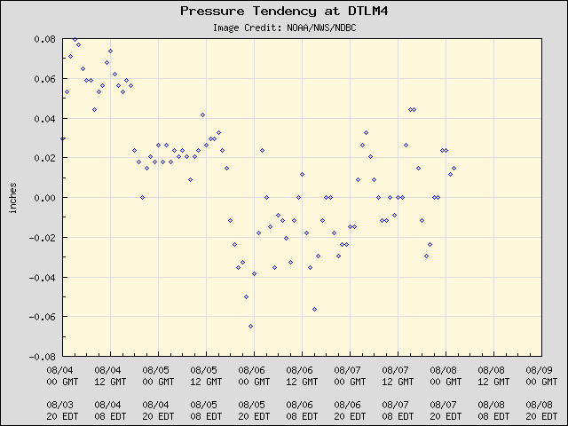 5-day plot - Pressure Tendency at DTLM4