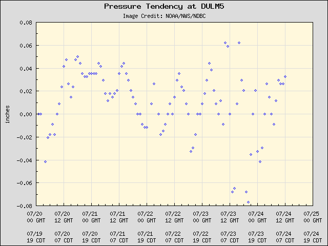 5-day plot - Pressure Tendency at DULM5