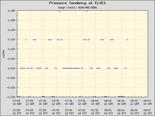 5-day plot - Pressure Tendency at ELXC1