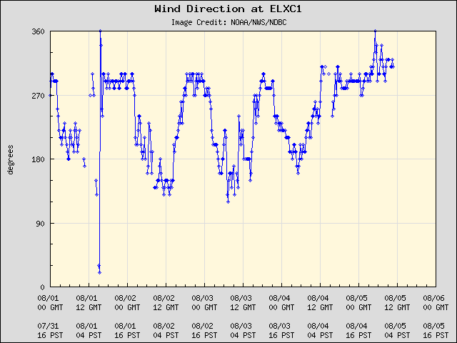 5-day plot - Wind Direction at ELXC1