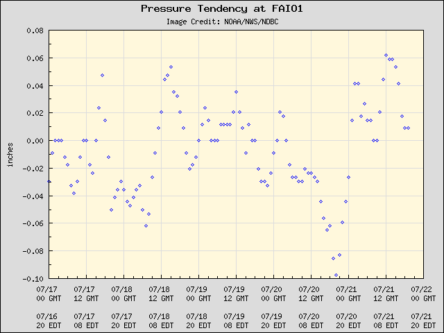 5-day plot - Pressure Tendency at FAIO1