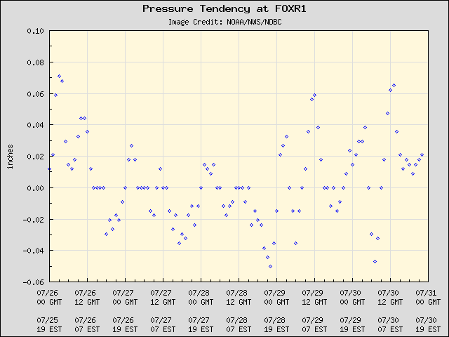 5-day plot - Pressure Tendency at FOXR1