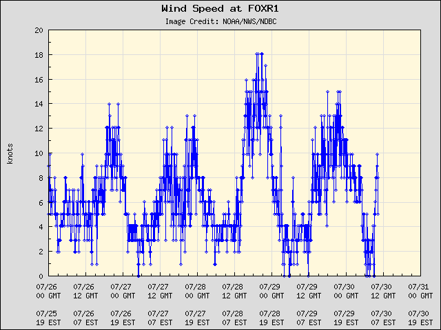 5-day plot - Wind Speed at FOXR1